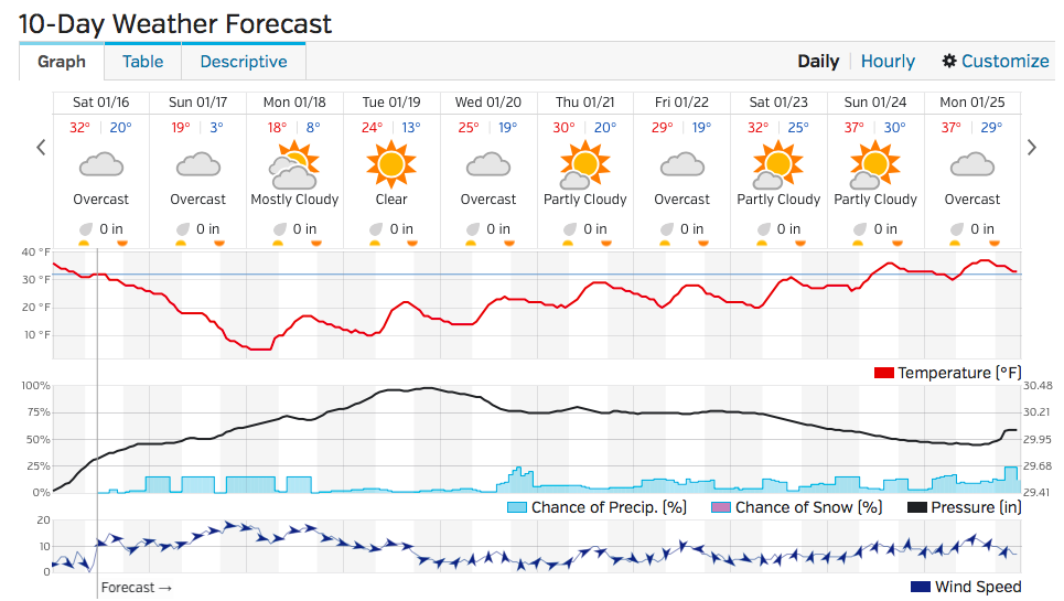 Temperatures Take A Steep Drop In The 10 Day Weather Forecast