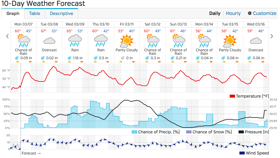 Spring temperatures appear in the ten day weather forecast courtesy of Weather Underground.