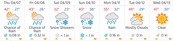 Forecast from WeatherUnderground.com